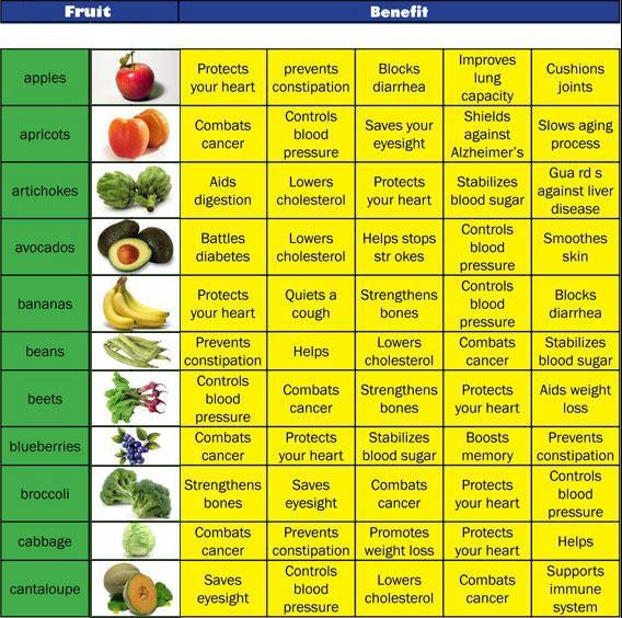 benefits-of-fruits-and-vegetables