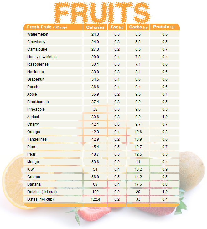 fruit-chart-comparing-calories-fat-carbs-and-protein