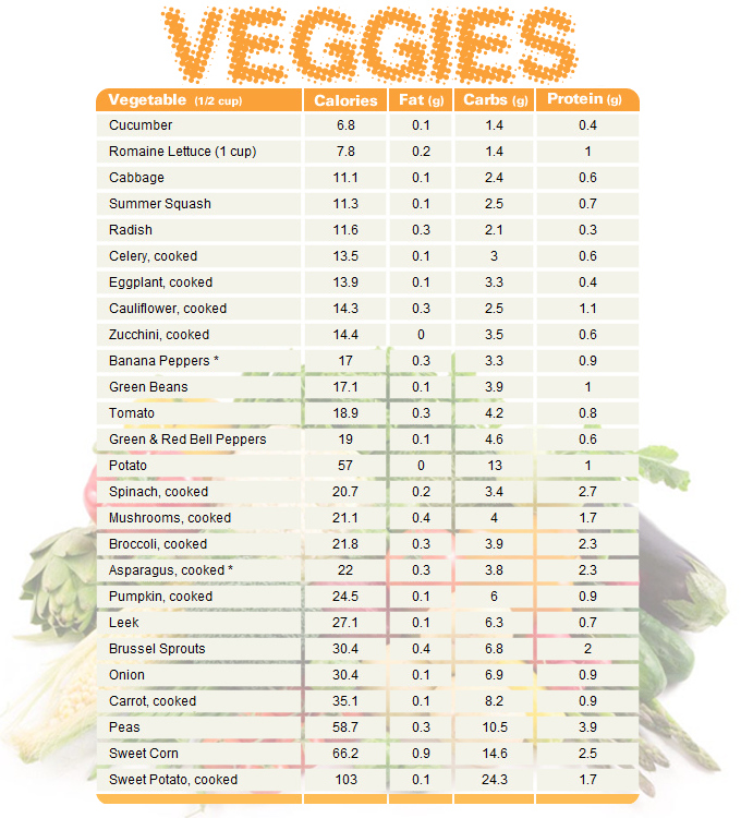 vegetable-chart-comparing-calories-fat-carbs-and-protein