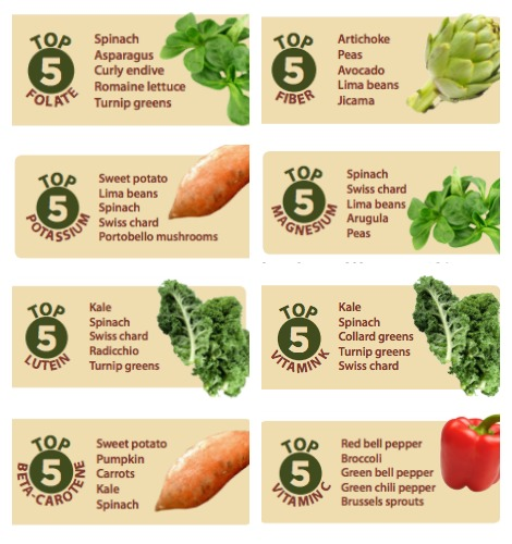 top5veggies